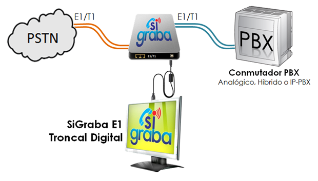 Sigraba para troncal digital e1 t1 sistema profesional for Oficina virtual sistema red